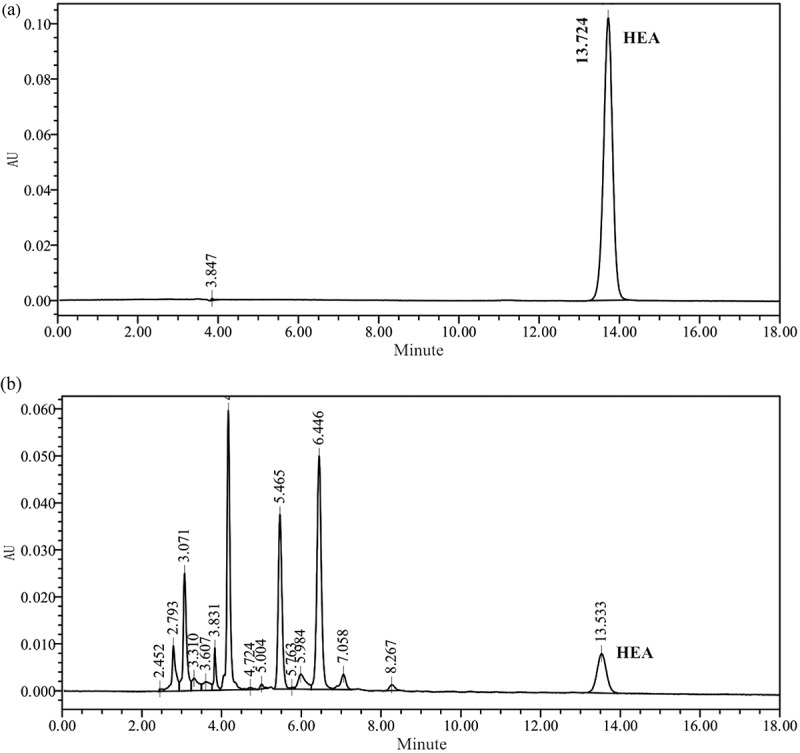 HPLC chromatograms of HEA standard solution and the water extract from mycelium of strain 351. Samples were eluted in the mobile phase, which consisted of acetonitrile: double-distilled H 2 O (0.1% acetic acid) (5:95), for 20 min at 25°C. The flow rate was 1 mL/min and the injection volume was 10 μL. HEA was monitored and quantified at 260 nm.