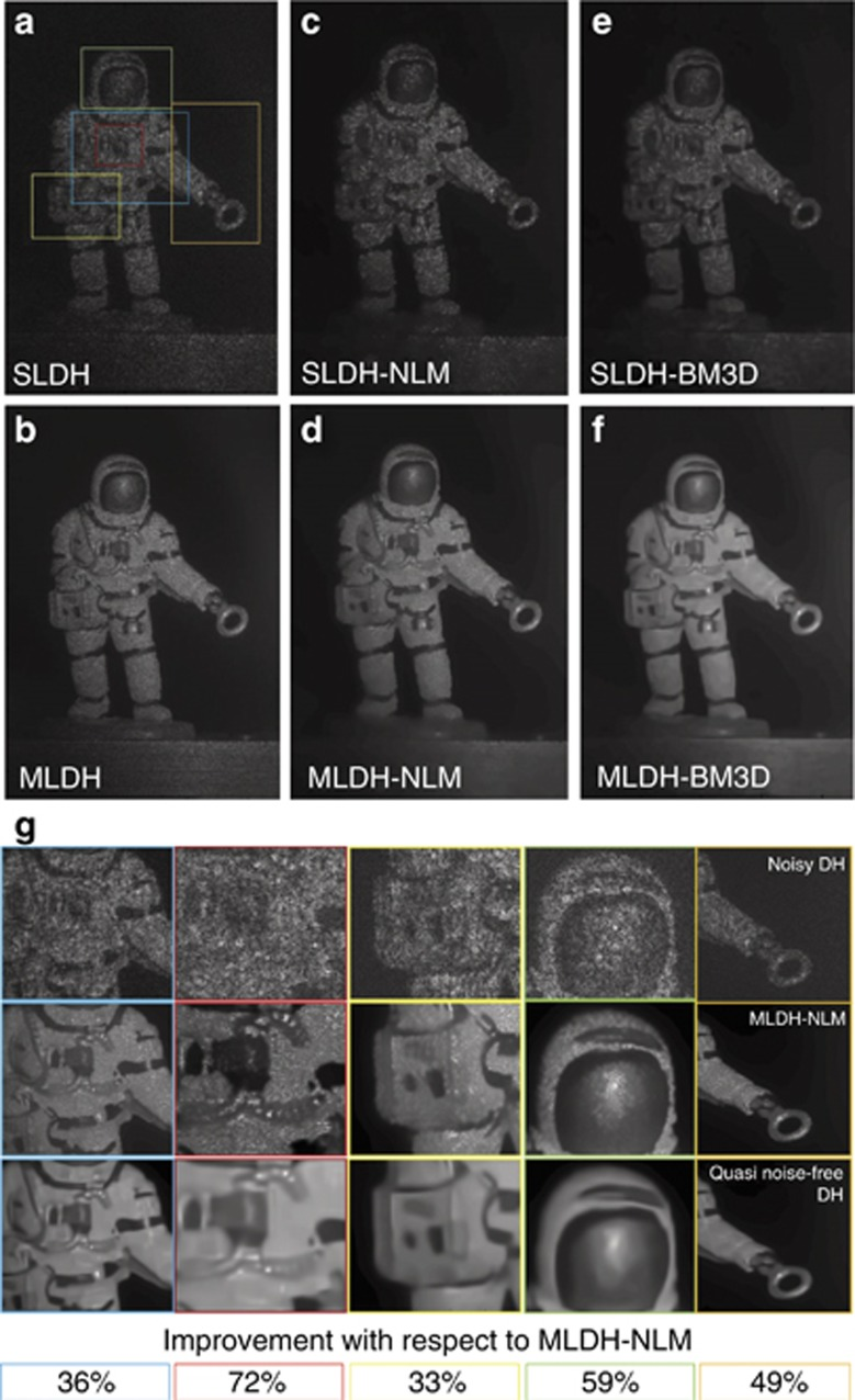 Comparison between noisy and denoised DH reconstructions. ( a ) Noisy SLDH reconstruction. ( b ) MLDH. ( c ) SLDH-NLM cascade. ( d ) MLDH-NLM cascade. ( e ) SLDH-BM3D. ( f ) Quasi noise-free MLDH-BM3D reconstruction. ( g ) Details corresponding to SLDH (top row), MLDH-NLM (middle row) and MLDH-BM3D (bottom row). The enlarged areas correspond to the color boxes in a . In the bottom panels, the calculations of the percentage noise contrast improvements of MLDH-BM3D with respect to MLDH-NLM are reported.