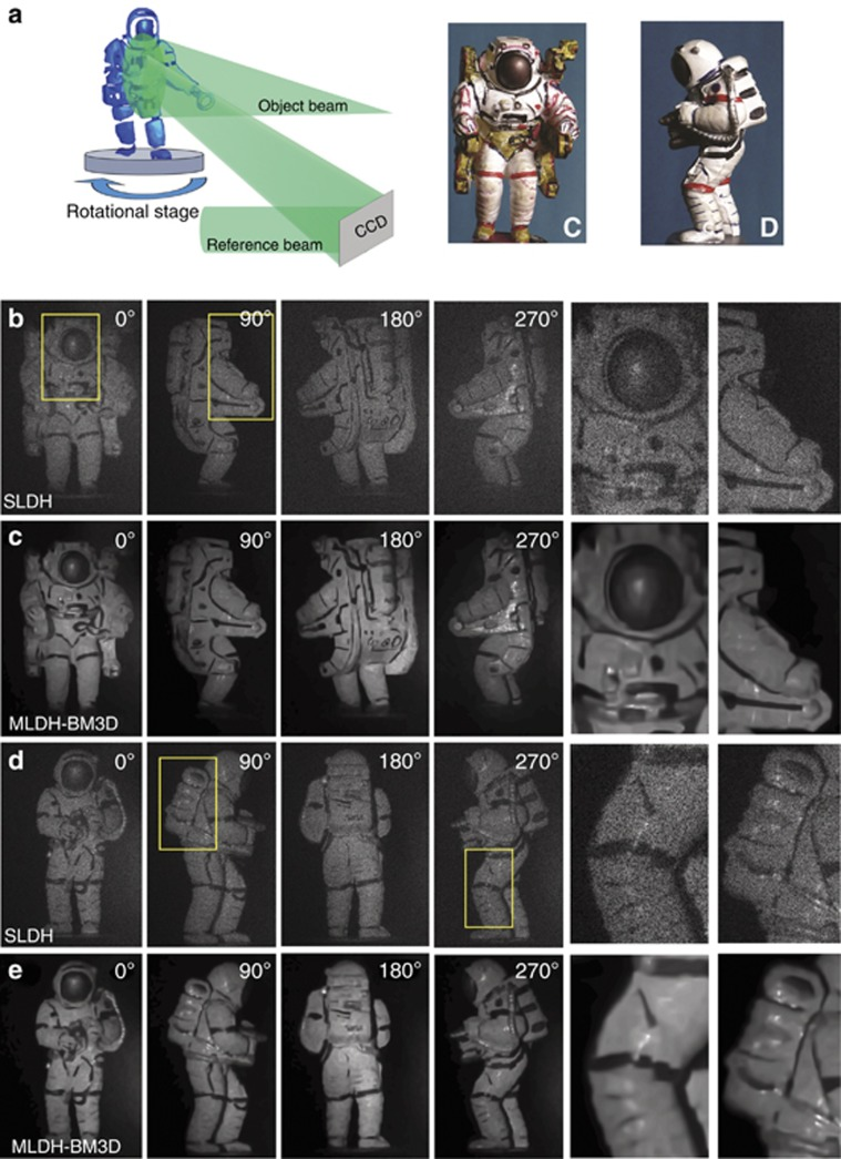 ( Supplementary Movies 1 and 2 ). Numerical MLDH-BM3D is applied to objects rotated by means of a stage, as sketched in ( a ) along with the corresponding photos. ( b , d ) SLDH. ( c , e ) MLDH-BM3D reconstructions. Details of the image segments indicated by yellow boxes are shown on the right side of the panel. As a result of denoising, MLDH-BM3D reconstructions show finer details, are better resolved and have improved sharpness on the edges and flatness over the homogeneous segments. Images in b , c are frames extracted from Supplementary Movie 2 . Images in d , e are extracted from Supplementary Movie 1 .