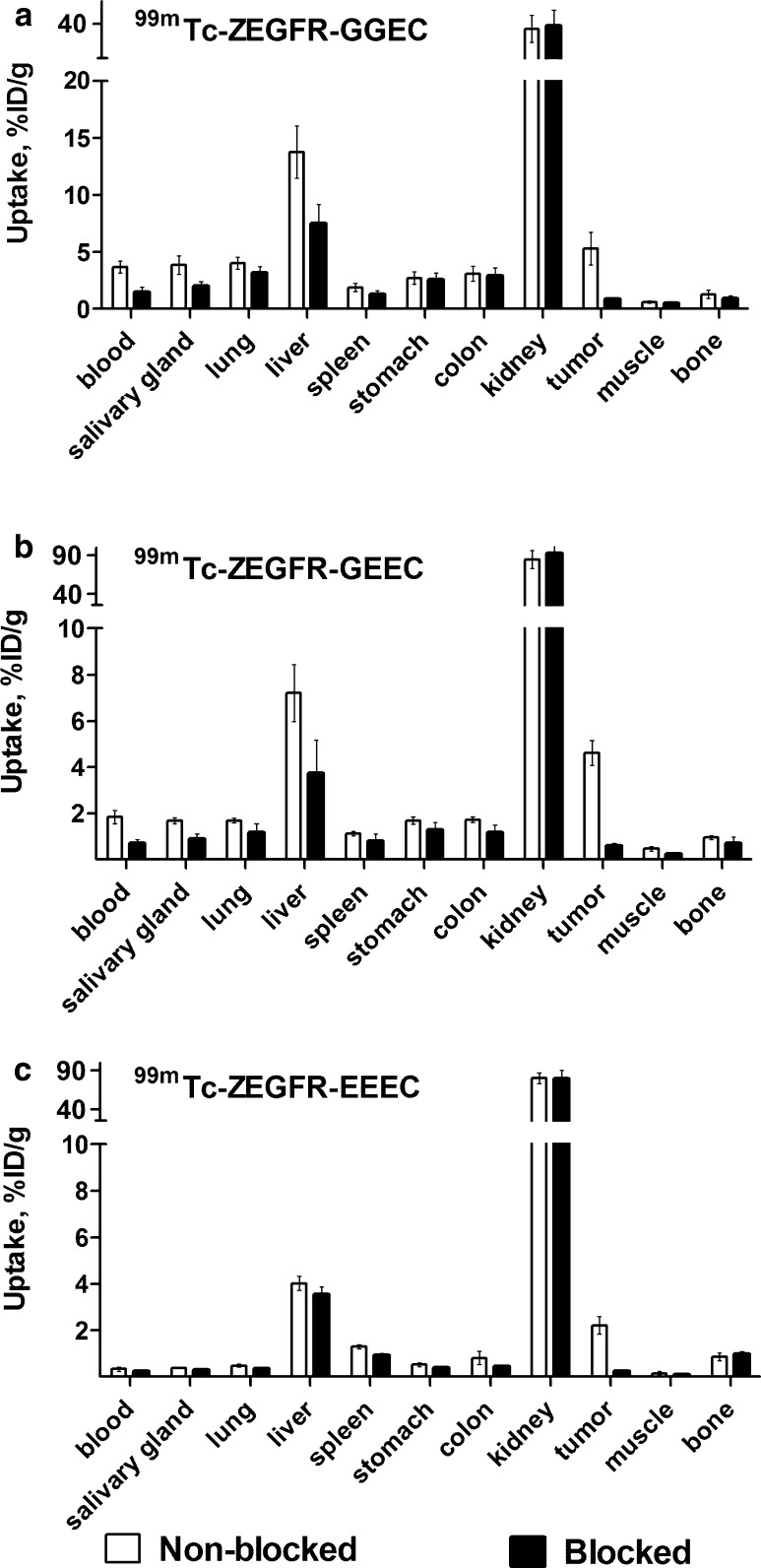 In vivo specificity of 99m Tc-ZEGFR conjugates ( a 99m Tc-ZEGFR-GGEC, b 99m Tc-ZEGFR-GEEC and c 99m Tc-ZEGFR-EEEC) in A431 xenografts and EGFR-expressing organs in mice at 6 h after injection. In the blocked group, receptors were saturated by pre-injection of large excess of anti-EGFR antibody cetuximab. The data are presented as the average ( n = 4) and SD