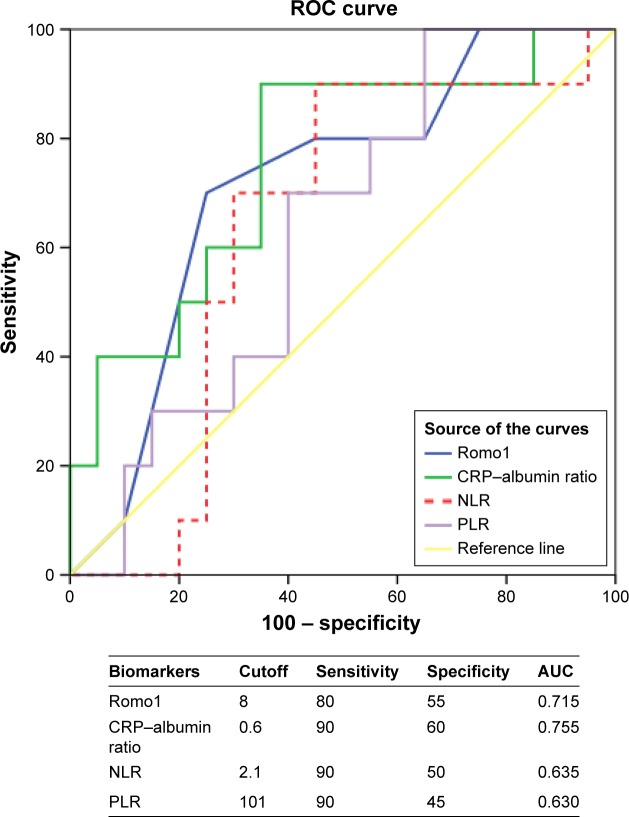 ROC analysis to set best cutoff for Romo1 and serologic inflammatory biomarkers (NLR, PLR, and CRP–albumin ratio). Abbreviations: AUC, area under the curve; CRP, C-reactive protein; NLR, neutrophil to lymphocyte ratio; PLR, platelet to lymphocyte ratio; ROC, receiver operating curve; Romo1, reactive oxygen species modulator-1.