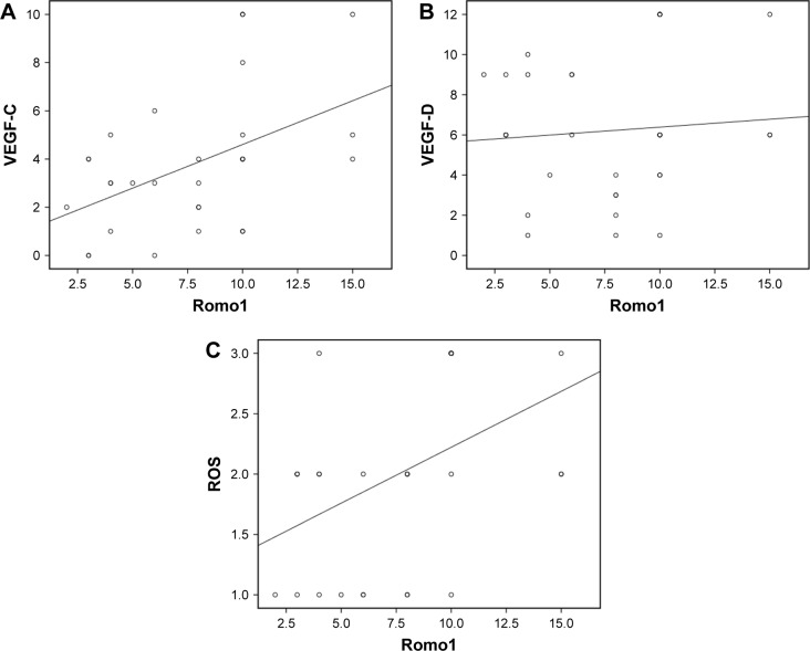 Spearman's correlation analyses evaluating correlation among <t>Romo1,</t> VEGF-C, VEGF-D, and ROS; Romo1 expression levels showed significant positive correlation with VEGF-C ( P =0.008, R =0.478) ( A ) and ROS ( P =0.016, R =0.436) ( C ) in tumor samples. ( B ) There was no significant correlation between Romo1 expression and VEGF-D levels. Abbreviations: Romo1, reactive oxygen species modulator-1; ROS, reactive oxygen species; VEGF, vascular endothelial growth factor.