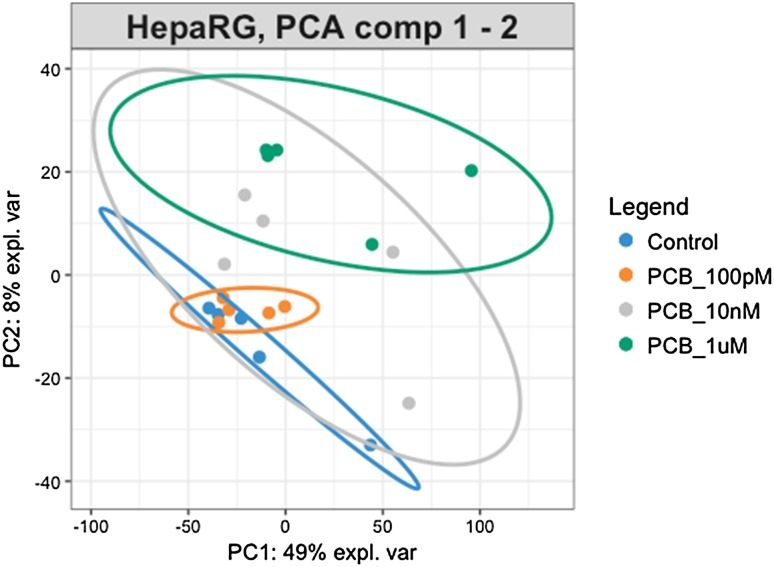 Principal component analysis of transcriptome profile alterations provoked by exposure of HepaRG cells to PCB 126. Transcript abundances were assessed using Stringtie. The PCA was performed using log2 transformed FPKM measurements of transcripts across samples assessed with Ballgown. The groups become more clustered as the dose of <t>PCB</t> 126 increases. The 95% confidence regions are displayed by ellipses