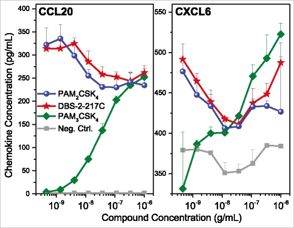 Validation of chemokine induction in TLR2 stimulated PBMCs. Human PBMCs were stimulated with TLR2 agonists for 16 h, and examined for CCL20 and CXCL6 expression by ELISA. PBMCs responded to both agonists that signal through TLR1/2 heterodimers (PAM 3 CSK 4 ) and TLR2/6 heterodimers (PAM 2 CSK 4 and DBS-2-217C). Means and standard deviations of triplicate samples are shown.
