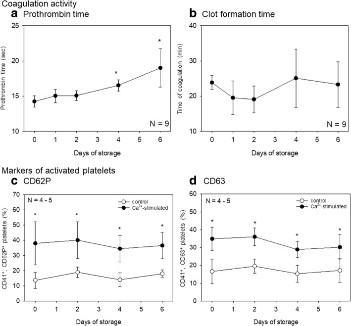 Effects of storage time on the coagulation pathway and platelets. Prothrombin time ( a ) and clot formation time ( b ) of citrated whole-blood samples stored for up to 6 days were examined simultaneously. Platelets' responsiveness to Ca 2+ was assessed by upregulation of CD62P ( c ) and CD63 ( d ) in CD41 + platelets
