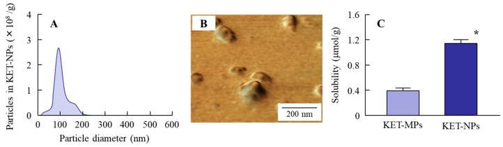 Particle size frequencies ( A ); SPM images ( B ) and solubility ( C ) of ketoprofen particles in the KET-NPs formulation. Mean ± S.E. n = 6. * p