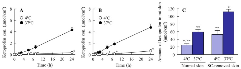 Transdermal penetration of ketoprofen released from the KET-NPs formulation at 4 °C and 37 °C. ( A ) Penetration of the KET-NPs formulation through skin containing SC (normal skin); ( B ) Penetration of the KET-NPs formulation through skin from which the SC was removed (SC-removed skin); ( C ) Amount of ketoprofen in rat skin 24 h after treatment the KET-NPs formulation at 4 °C and 37 °C. The SC was removed by tape stripping. The KET-NPs formulation was applied to skin with (normal skin) or without SC (SC-removed skin). Mean ± S.E. n = 6. * p