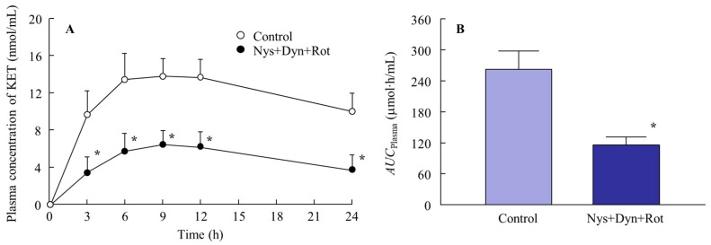 Effect of endocytosis on the percutaneous absorption of ketoprofen released from the KET-NPs formulation. ( A ) Changes in percutaneous absorption from the KET-NPs formulation by multi-treatment with three inhibitors (nystatin, dynasore and rottlerin; Nys + Dyn + Rot); ( B ) Effect of multi-treatment with three inhibitors (nystatin, dynasore and rottlerin; Nys + Dyn + Rot) on AUC Plasma in rats treated with the KET-NPs formulation. Mean ± S.E. n = 6. * p