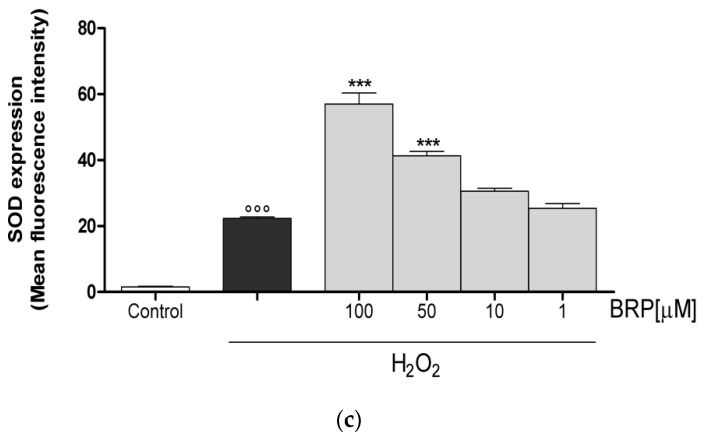 ( a ) Effect on HO-1, ( b ) NQO1, and ( c ) SOD expression of BRP in the IEC-6 cells, evaluated by cytofluorimetric technique. Values, mean ± s.e.m., are expressed as the % of inhibition of HO-1, NQO1, and SOD expression vs. H 2 O 2 alone-treated cells. *** and * denote p