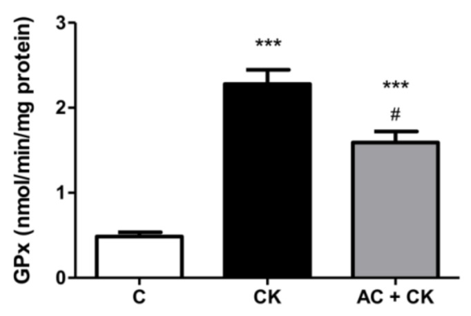 <t>GPx</t> enzyme activity in <t>Caco-2</t> cells. Caco-2 cells were treated for 24 h with culture medium (C), pro-inflammatory cytokines (CK; 50 ng/mL TNF-α and 25 ng/mL IL-1β), or pre-treated with 50 µM anthocyanins before CK treatment (AC + CK). AC pre-treatment significantly reduced the cytokine-induced GPx activity in the cells. Data are presented as means ± SDs, n = 3. *** p