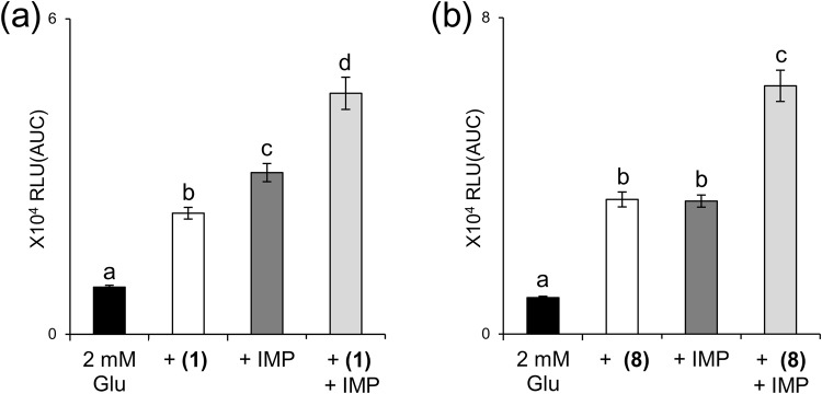 Methional and 3-(methylthio)butanal (8) enhanced l -Glu responses in the presence of IMP. ( a ) HEK293T cells coexpressing hT1R1/hT1R3 together with hG16gi3 were stimulated with 2 mM l -Glu in the absence or presence of 120 μM methional (1) , 120 μM IMP, or both. ( b ) HEK293T cells coexpressing hT1R1/hT1R3 together with hG16gi3 were stimulated with 2 mM l -Glu in the absence or presence of 120 μM 3-(methylthio)butanal (8) , 120 μM IMP, or both. Values represent the mean ± SE of the RLU(AUC) of 6 recorded wells. Means followed by a different letter are significantly different, as analyzed by Tukey's test (p