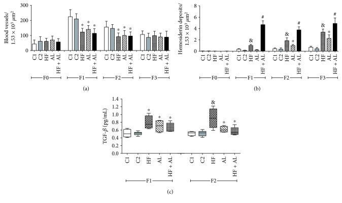 Effects of alcohol and high-fat diet on the total amount of blood vessels (a) and hemosiderin deposits (b) and <t>TGF-</t> <t>β</t> levels (c) in skin wounds from Wistar rats. C1 = control 1—water via gavage and standard chow diet; C2 = control 2—water (no gavage) and standard chow diet; AL = alcohol—water (no gavage), alcohol (40%) via gavage and standard chow diet; HF = high-fat—water (no gavage) and high-fat diet (50%); HF + AL = alcohol/high-fat—water (no gavage), alcohol (40%) via gavage and high-fat diet. F0 = intact tissue; F1, F2, and F3 = scar tissue after 7, 14, and 21 days, respectively. ∗ indicates statistical differences versus C1 and C2; # indicates statistical difference versus C1, C2, AL, and HF; indicates statistical differences versus AL and HF + AL.