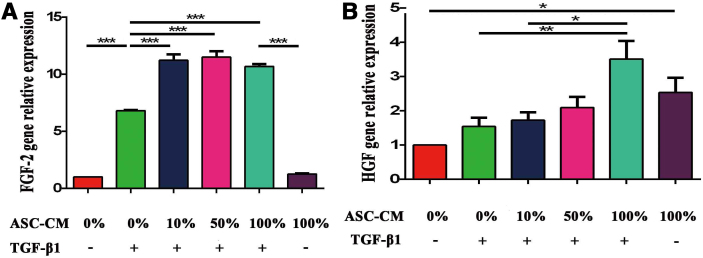 FGF-2 and <t>HGF</t> gene expression in fibroblasts in <t>ASC-CM.</t> (A) FGF-2, (B) HGF were measured by real-time PCR. When comparing groups treated with and without TGF-β1, TGF-β1 appears to be a crucial regulator FGF-2 gene expression. There was a close relationship between concentrations of ASC-CM and HGF gene expression. 100% ASC-CM increases HGF gene expression relative to 0 and 10% ASC-CM. Solid bars represent analysis of variance with Tukey's posttest. * P value ≤ .05; † P value ≤ .01; ‡ P value ≤ .001; n = 4 (A) and n = 5 (B). ASC-CM , adipose-derived stem cells–conditioned medium; FGF-2 , basic fibroblast growth factor; HFF-1 , human foreskin fibroblast; HGF , hepatocyte growth factor; PCR, polymerase chain reaction; TGF-β1 , transforming growth factor-β1.