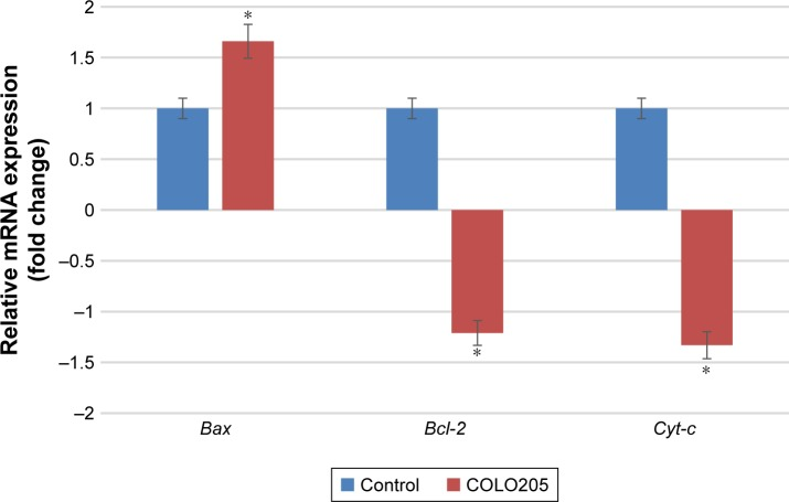 mRNA expression levels of Bcl-2 , Bax , and Cyt-c normalized to the transcription levels of β-actin and GAPDH . The qRT-PCR analysis was performed on COLO205 cells treated with 5.2 ± 0.8 μg/mL MGR. The experiment was done in triplicates, and data are expressed as mean ± SD. *Significant difference from control ( P