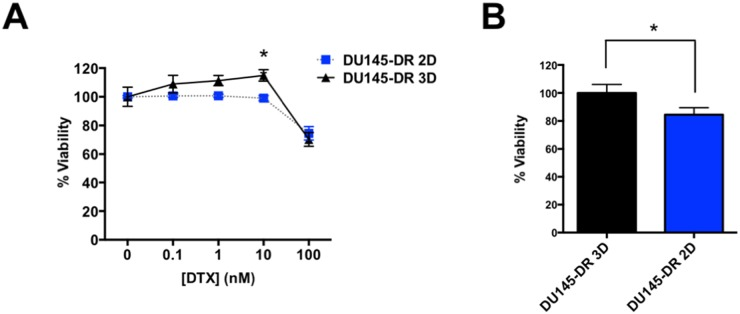 DU145-DR derived tumorspheres show increased resistance to DTX compared to DU145-DR adherent cells (A) DU145-DR adherent and tumorsphere cells treated with increasing concentrations of DTX (nM range) and % PI positive cells were measured via flow cytometry. (B) DU145-DR 3D tumorspheres were more resistant to 10 nM DTX than the adherent DU145-DR 2D cells as measured by % PI positive cells. All samples were normalized to untreated controls and to DU145-DR 3D percent viability. All measurements were acquired from at least 3 independent experiments with 3 biological replicates each. * P