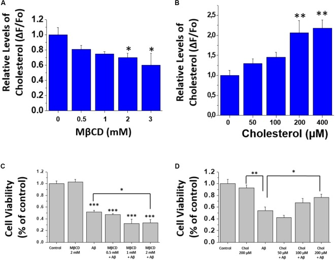 Modification of cholesterol levels in hippocampal neurons. (A,B) Quantification of filipin III fluorescence showing relative levels of cholesterol after treatment with MβCD (0.5–3 mM), and after treatment with different concentrations of soluble cholesterol (0–400 μM) in hippocampal neurons. (C,D) Cell viability assay performed after treatments to modify membrane-cholesterol and subsequent Aβ incubation (1 μM for 24 h). The bars represent the mean ± SEM. Asterisks denote: ∗ p