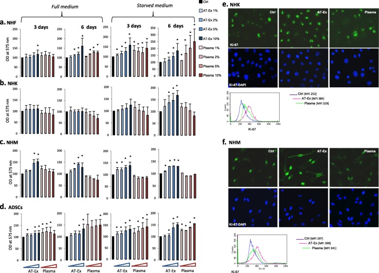 AT-Ex increases the proliferation rate of normal cells. Normal human fibroblasts (NHF) ( a ), normal human keratinocytes (NHK) ( b ), normal human melanocytes (NHM) ( c ) and adipose-derived stem cell (ADSC) ( d ) cell cultures were grown in the presence of increasing doses (1%, 2%, 5%, and 10% v/v) of adipose tissue extracellular fraction (AT-Ex) or matched patient plasma for 3 and 6 days. Experiments were performed in full medium and starved medium. Cell proliferation was measured by MTT assay. Data represent the mean ± SD of 14 (NHK), 12 (NHM), 24 (NHF) and 5 (ADSCs) different experiments performed in duplicate; statistical significance versus untreated control is reported as * p