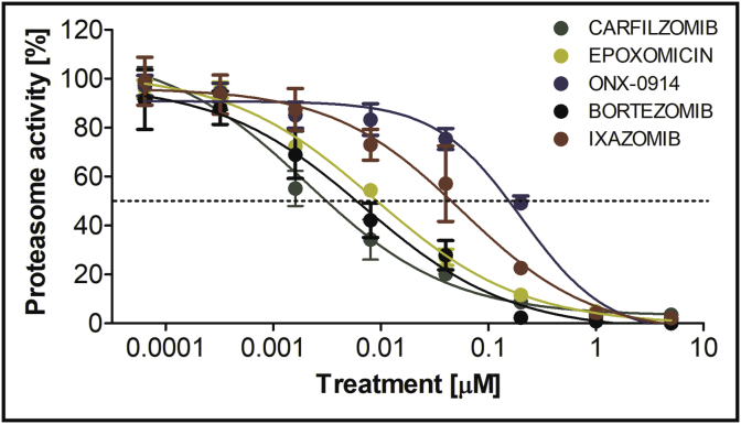 Detection and inhibition of B. divergens proteasome β5 subunit activity. IC 50 values of all tested proteasome inhibitors on B. divergens crude cell lysates. Parasite lysates were obtained from ex vivo cultures and analysed using the fluorogenic peptidyl substrate, Suc-LLVY-AMC. Results represent the means of three independent replicates, error bars indicate standard deviations. IC 50 values were analysed using GraphPad Prism software (version 5).