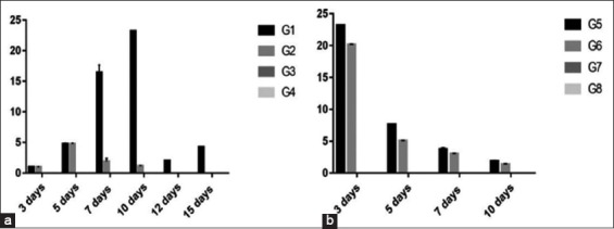 Column chart showing RNA copies of H9 using rRT-polymerase chain reaction in chicken groups and different time conditions. (a) Experiment 1, (b) Experiment 2.