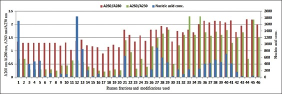 Efficacy of modified community DNA extraction methods. Nucleic acid concentration, A 260nm /A 280nm and A 260nm /A 230nm ratios obtained using various rumen fractions and methods modifications including, 1-2: Enzymatic method (EM)1 solid-S and EM1-solid-L (10 mg/ml lysozyme), 3-5: EM2 solid (15 mg/ml, 20 mg/ml and 25 mg/ml lysozyme), 6-8: EM2 squeezed (15 mg/ml, 20 mg/ml and 25 mg/ml lysozyme), 9-20: EM3-solid (50 mg, 100 mg, 150 mg, 200 mg, 350 mg, 400 mg, 500 mg, 600 mg, 700 mg, 800 mg, 900 mg, and 1000 mg sample size), 21-22: Chemical method (CM)1-solid-S and CM1-Solid-L (1% <t>CTAB</t> <t>65°C/1</t> h), 23-27: CM2-solid (0.2-1% CTAB with 65°C/1 h), 28: CM3-solid (1% CTAB, 65°C/30 min), 29: CM4-solid (1% CTAB, 65°C/2 h), 30-31: Enzymatic+Chemical method (ECM)1-solid and ECM1-squeezed, 32-33: Enzymatic+Chemical+Physical method (ECPM)1-solid and ECPM1-squeezed, 34-35: ECPM2-solid and ECPM2-squeezed (with 0.8 g PVP), 36-42: ECPM3-squeezed (with 0.8 g PVP and 3-8 freeze-thaw cycles), 43-44: QI-solid and QI-squeezed (with 70°C lysis), and 45-46: QI-solid and QI-squeezed (with 90°C lysis).