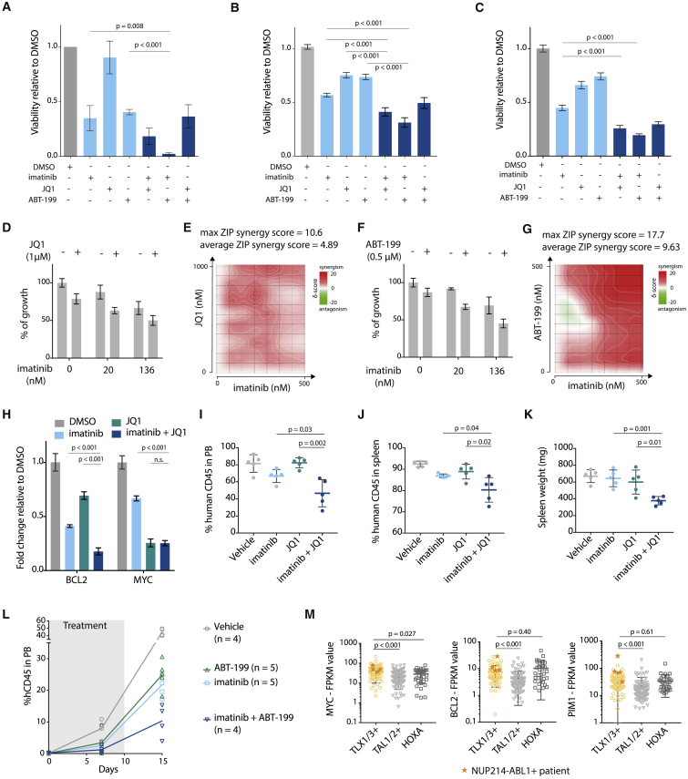 Downstream Effectors of NUP214-ABL1 and TLX1 Can Be Targeted to Improve Treatment Strategies (A) Viability of ALL-SIL cells after 48 hr treatment with 500 nM imatinib, 500 nM JQ1, 500 nM ABT-199, or a combination of these inhibitors (500 nM + 500 nM). (n = 3; experiment was performed as three independent repeats, and data are presented as mean ± SD). (B) Viability of NUP214-ABL1 + TLX3 + X12 PDX cells after 48 hr treatment with 500 nM imatinib, 500 nM JQ1, 500 nM ABT-199, or a combination of these inhibitors (500 nM + 500 nM). Statistical significance calculated using unpaired two-tailed t test with equal variance (n = 2; the experiment was performed using cells harvested from two different xenograft mice, and data are presented as mean ± SD). Statistical significance calculated using unpaired two-tailed t test with equal variance. (C) Viability of NUP214-ABL1 + TLX3 + XD82 PDX cells after 48 hr treatment with 500 nM imatinib, 500 nM JQ1, 500 nM ABT-199, or a combination of these inhibitors (500 nM + 500 nM) (n = 2; the experiment was performed using cells harvested from two different xenograft mice, and data are presented as mean ± SD). Statistical significance calculated using unpaired two-tailed t test with equal variance. (D) Growth of X12 PDX cells after 48 hr treatment with imatinib with or without JQ1 (1 μM). Data are presented as mean ± SD. (E) Synergy matrix plot showing δ-scores for X12 PDX cells treated with imatinib + JQ1 (average ZIP synergy score = the average δ-score for the whole range of concentrations shown in the synergy matrix; max ZIP synergy score = maximal score for a specific dose combination). (F) Growth of X12 PDX cells after 48 hr treatment with imatinib with or without ABT-199 (0.5 μM). Data are presented as mean ± SD. (G) Synergy matrix plot showing δ-scores for X12 PDX cells treated with imatinib + ABT-199 (average ZIP synergy score = the average δ-score for the whole range of concentrations shown in the synergy matrix; max ZIP synergy 