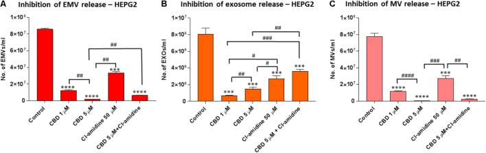 CBD significantly inhibits total EMV, exosome and MV release from HEPG2 cells. Inhibitory effects of CBD alone and in combination with Cl-amidine on extracellular vesicle release from HEPG2 cancer cells are presented as histograms which are based on size exclusion analysis by Nanosight Tracking Analysis (NTA). EMVs represent all vesicles 0–900 nm (A) ; exosomes are vesicles