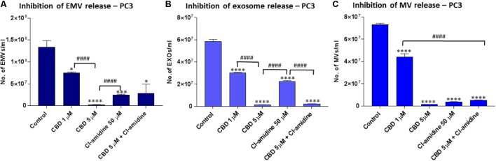 CBD significantly inhibits total EMV, exosome and MV release from PC3 cells. Inhibitory effects of CBD alone and in combination with Cl-amidine on extracellular vesicle release from PC3 cancer cells are presented as histograms which are based on size exclusion analysis by Nanosight Tracking Analysis (NTA). EMVs represent all vesicles 0–900 nm (A) ; exosomes are vesicles
