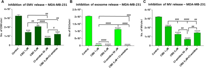 CBD significantly inhibits total EMV, exosome and MV release from MDA-MB-231 cells. Inhibitory effects of CBD alone and in combination with Cl-amidine on extracellular vesicle release from MDA-MB-231 cancer cells are presented as histograms which are based on size exclusion analysis by Nanosight Tracking Analysis (NTA). EMVs represent all vesicles 0–900 nm (A) ; exosomes are vesicles