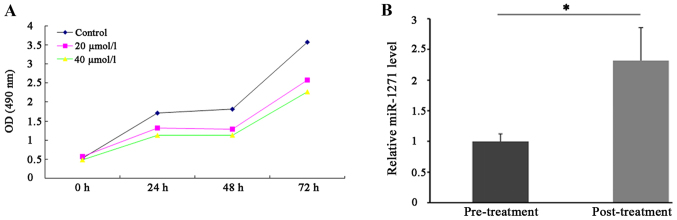 Emodin inhibited SW1990 cell proliferation ability. (A) After treatment, cell proliferation ability was detected using MTT assay. (B) The level of miR-1271 in SW1990 cells was detected using qRT-PCR before and after Emodin treatment. *P