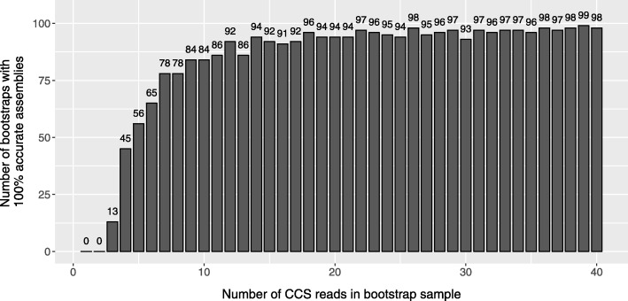 Total number of accurate bootstrap assemblies per CCS sample size. At each level of the CCS read depth sample (1-40), the figure shows the total number of bootstrapped assemblies that were 100% identical to the reference sequence. This was determined for the four target regions (25 bootstrap assemblies at each of 4 loci, giving rise to a maximum of 100 on the x-axis) formed from the consensus sequences among the eight overlapping amplicons