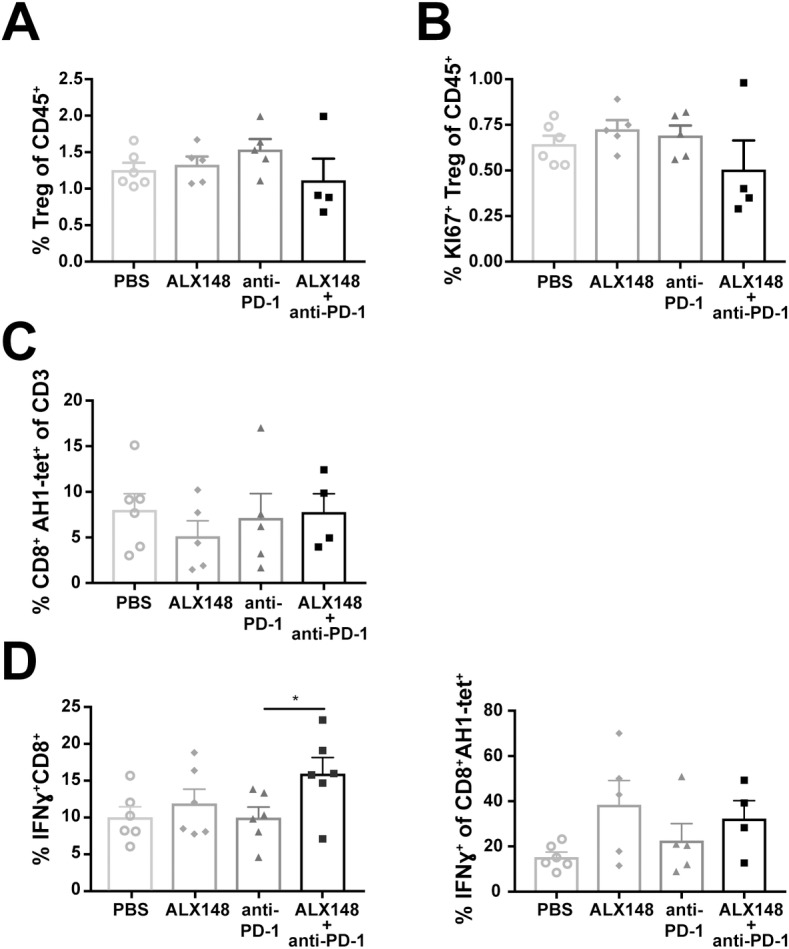 Combination of ALX148 and anti-PD-1 reduces suppressive tumor microenvironment and activates adaptive immune response in CT26 tumor. (A) Percent FOXP3 + CD25 + in tumor. (B) Percent Ki67 + Tregs in tumor. (C) Percent AH1-tet + CD8 + T cells. Following antibody treatment, ex vivo tumor-derived single cell suspension stimulation with AH1 peptide at 10 μg/mL. (D) Percent intracellular IFNγ expressing CD8 + T cells (left panel) and percent IFNγ + of AH1-tet + CD8 + T cells (right panel). Following antibody treatment, ex vivo tumor-derived single cell suspension were stimulated in the presence of <t>PMA/ionomycin</t> or AH1 peptide at 10 μg/mL. Results are representative of 1–3 independent experiments of n = 5–6 mice/group.