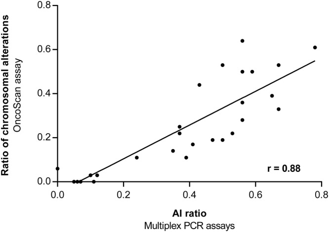 Correlation of the ratios of chromosomal alterations detected with the OncoScan assay compared to the AI ratios determined with the microsatellite based multiplex PCR assays. AI, allelic imbalance.