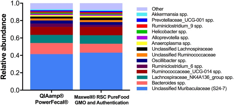 Comparison of DNA extraction methods on next generation sequencing (NGS) relative abundance at the genus level. NGS using DNA extracted with the QIAamp ® PowerFecal ® Kit ( n = 40) and the Maxwell ® RSC PureFood GMO and Authentication Kit ( n = 39) revealed similar proportions of most prominent genera. Bacterial genera with a relative abundance ≥ 0.01 (1%) are visualized here. Relative abundances (mean ± s.d.) for the top 30 most abundant genera are available in S2 Table .