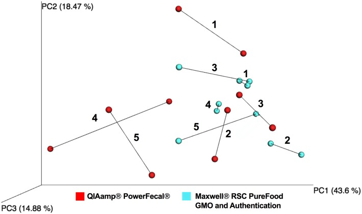 Procrustes-based comparison of microbial composition where longer lines indicate more within-subject dissimilarity of the microbiome. Colors denote DNA extraction method: QIAamp ® PowerFecal ® Kit ( red ) and Maxwell ® RSC PureFood GMO and Authentication Kit ( blue ). Numbers 1–5 denote the 5 technical replicate pairs sequenced with each kit.
