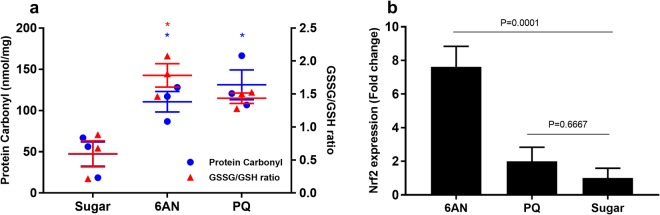 Increased oxidative stress was induced by 10 mM 6AN or 0.1 mM PQ. The oxidative marker GSSG were increased at 24 h post blood meal. ( a ) Protein carbonylation and GSSG/GSH ratios. Each symbol represents data from a pool of 30 females; the central line denotes the mean with a standard error bar. Statistically significant comparisons are denoted with an asterisk. GSSG/GSH ratio in 10 mM 6AN was significantly increased (One-Way ANOVA, P