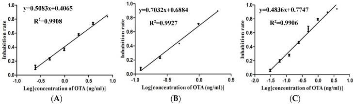 Calibration curves of different types of MNPs-ELISA. The log concentration of ochratoxin A is plotted along the x -axis, while the inhibition rate is on the y -axis. The error bar indicates the standard deviation. ( A ) Anti OTA-HRP MNPs-ELISA, ( B ) OTA-BSA-HRP MNPs-ELISA, and ( C ) OTA-HRP MNPs-ELISA.