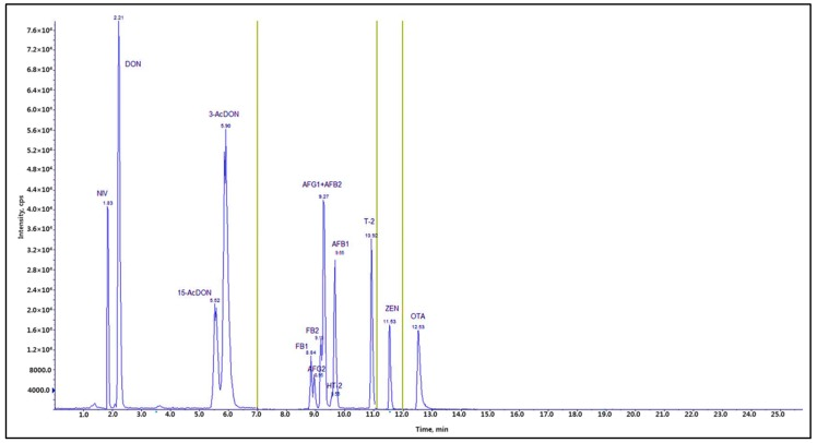 Total ion current chromatogram (TIC) of twelve mycotoxins: NIV and DON (100 ng/mL), AFB 1 and AFG 1 (5 ng/mL), AFB 2 and AFG 2 (1.24 ng/mL), FB 1 and FB 2 (50 ng/mL), T-2 and HT-2 (5 ng/mL), ZEN (5 ng/mL), and OTA (5 ng/mL). AFB 1 , AFB 2 , AFG 1 , AFG 2 : aflatoxins B 1 , B 2 , G 1 , and G 2 ; FB 1 , FB 2 : fumonisins B 1 and B 2 ; HT-2: HT-2 toxin; T-2: T-2 toxin; ZEN: zearalenone; DON: deoxynivalenol; OTA: ochratoxin A; NIV: nivalenol.