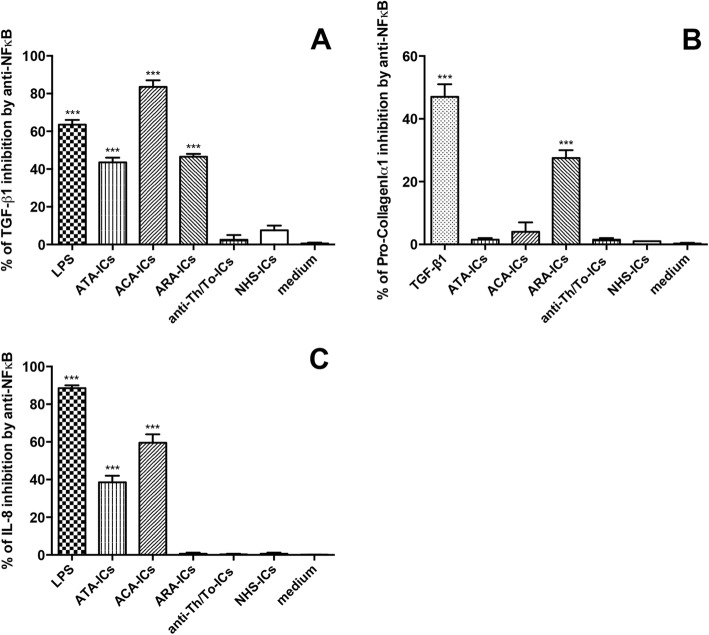 TGF-β1, Pro-collagenIα1 and IL-8 in fibroblasts pretreated with NFκB inhibitor and incubated with SSc-ICs or NHS-ICs. Fibroblasts pretreated with MG-132 (20 μmol), an NFκB inhibitor, and then exposed to SSc-ICs or NHS-ICs (1:2 dilution). LPS (1 μg/ml) and TGF-β1 (10 ng/ml) used as positive controls. Results expressed as percentage of inhibition of a TGF-β1, b Pro-CollagenIα1 and c IL-8 in untreated versus MG-132-treated cells. *** p