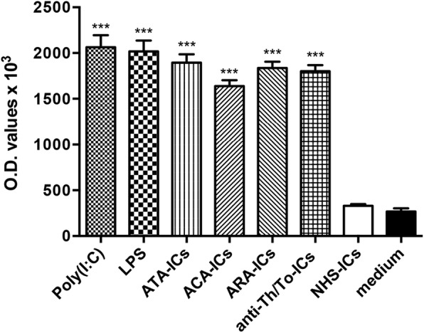 ICAM-1 expression on fibroblasts stimulated with SSc-ICs or NHS-ICs. Fibroblasts exposed to SSc-ICs or NHS-ICs (1:2 dilution). Poly(I:C) and LPS, at concentration of 1 μg/ml, used as positive controls. *** p