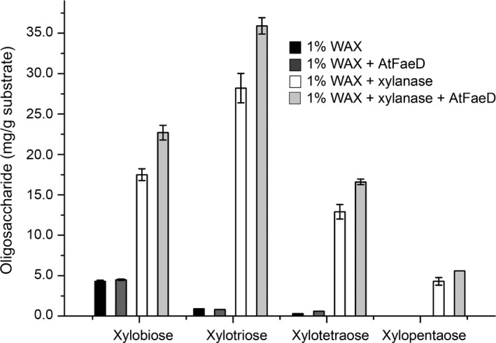 Oligosaccharide content of wheat arabinoxylan ( WAX ) before and after treatment with commercial xylanase and AtFaeD. Vertical error bars represent standard deviations of three replicate experiments.