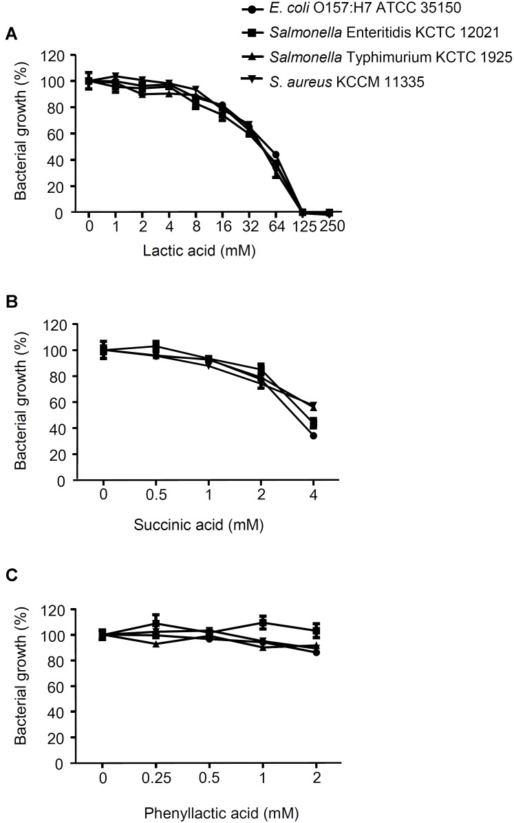 Effect of lactic acid, succinic acid and phenyllactic acid on foodborne pathogenic bacterial growth. E. coli <t>O157:H7</t> ATCC 35150, Salmonella Enteritidis KCCM 12021, Salmonella Typhimurium KCTC 1925, or S. aureus KCCM 11335 were incubated with the different concentration of lactic acid (A) , succinic acid (B) or phenyllactic acid (C) at 37°C for 24 h. The bacterial growth was determined at OD 600 . The growth rate of foodborne pathogenic bacteria without lactic acid, succinic acid or phenyllactic acid was assigned to 100% (Control).