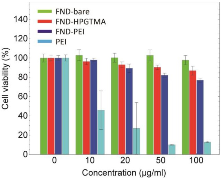 Cell viability testing of HeLa cells treated with FND-bare, FND-HPGTMA, and FND-PEI, and PEI for 24 h using CCK-8. Values are means ± standard deviations of three measurements. PEI: Polyethylenimine.