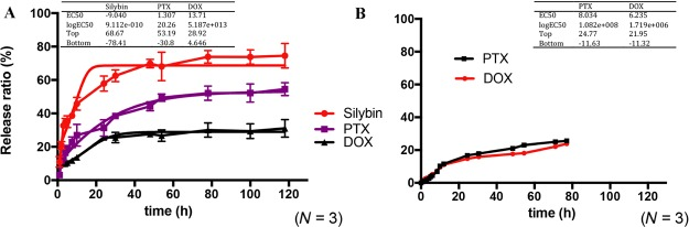 Drug release profiles of Ch-MLNPs in PBS and the respective release parameters evaluated from the slope and intercept of the three-parameter line fitting. (A) Drug release profiles of silybin, PTX, and DOX. (B) Drug release profiles of PTX and DOX, which were both loaded in the PLGA core of Ch-MLNPs. The EC 50 is the concentration that gives a response half way between the bottom and top plateaus of the curve.