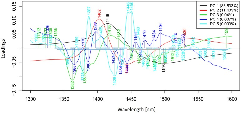 PCA analysis of Milli-Q water and aqueous solutions of potassium-chloride in the concentration range of 10–100 mM derived from the smoothed (calculated with a Savitzky-Golay filter using 2nd order polynomial and 21 points) and MSC transformed absorbance (logT-1) spectra in the spectral range of 1,300–1,600 nm (OH first overtone)—Loadings plot.
