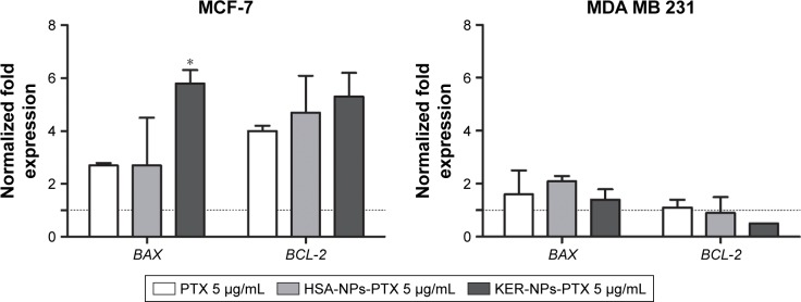 BAX and BCL-2 gene expression analyses in MCF-7 and MDA MB 231 cells in p3D cultures following 24 h treatments. Notes: Cells were incubated for 24 h with PTX in a free form, HSA-NPs-PTX, or KER-NPs-PTX (PTX, 5 µg/mL). GAPDH was used as reference gene to normalize data. The effects of each treatment were compared with gene expression detectable in untreated cells (=1) as indicated by the dotted line. Statistically significant difference versus untreated cells: * P
