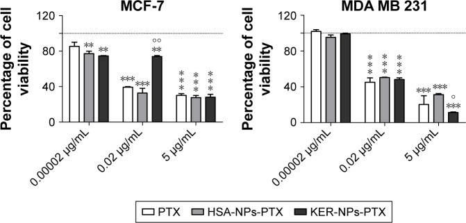 Antiproliferative activity of PTX in a free form, HSA-NPs-PTX, and KER-NPs-PTX on MCF-7 and MDA MB 231 cell lines in 2D model. Notes: Cell viability was evaluated 72 h after exposure to increasing concentrations of PTX (0.00002, 0.02, and 5 µg/mL) by APH assay. Statistical significance versus untreated cells (100%, represented by a dotted line): ** P