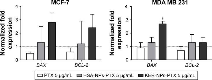 BAX and BCL-2 gene expression analyses in MCF-7 and MDA MB 231 cells cultured in 2D model upon 12 h treatment. Notes: Cells were incubated for 12 h with PTX in a free form, HSA-NPs-PTX, or KER-NPs-PTX (PTX, 5 µg/mL). GAPDH was used as reference gene to normalize data. Effects of each treatment on gene expression levels were compared with those detectable in untreated cells (n=1) as indicated by the dotted line. Statistically significant difference versus untreated cells: * P