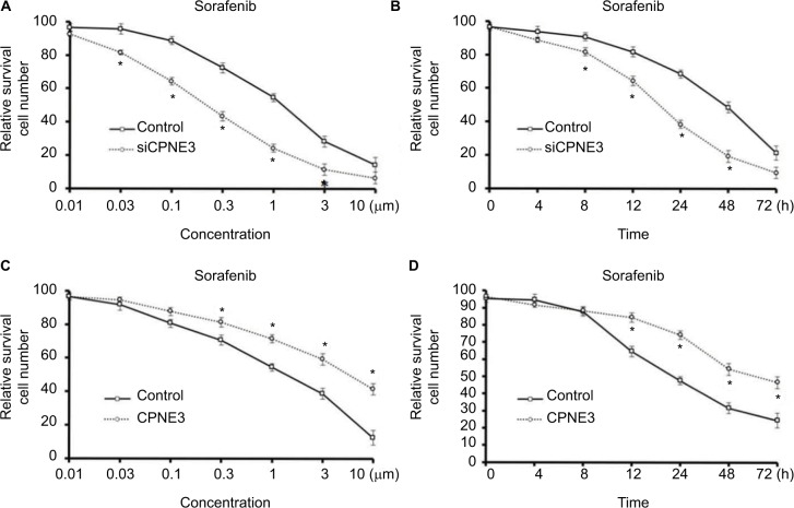 Copine-III regulated the sensitivity of cells to <t>sorafenib.</t> Notes: (A) MHCC97-H cells, which were infected with control siRNA or siCPNE3, were treated with indicated concentrations of sorafenib and analyzed by MTT assays. ( B ) MHCC97-H cells, which were infected with control siRNA or siCPNE3, were treated with IC 50 concentration of sorafenib and analyzed by MTT assays at indicated time points. ( C ) L-02 cells, which were infected with control or CPNE3, were treated with indicated concentration of sorafenib and analyzed by MTT-assays. ( D ) MHCC97-H cells, which were infected with control or CPNE3, were treated with the IC 50 concentration of sorafenib and analyzed by MTT assays at indicated time points. * P