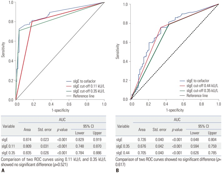 ROC curves for determining immediate hypersensitivity to cefaclor (A) and discriminating anaphylaxis among patiens with cefaclor hypersensitivity (B). sIgE, specific IgE; CI, confidence interval; AUC, area under the curve; ROC, receiver operating characteristic.