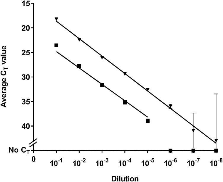 Comparison of the analytical sensitivity for Methods A (used the <t>TaqMan®</t> Fast Virus 1-Step Master Mix (Applied Biosystems®)) and B (used the Superscript III Platinum® One-Step qRT-PCR Kit (Invitrogen ™ )). C T values are the average of three replicates, and bars represent standard deviation. : Method A, : Method B.